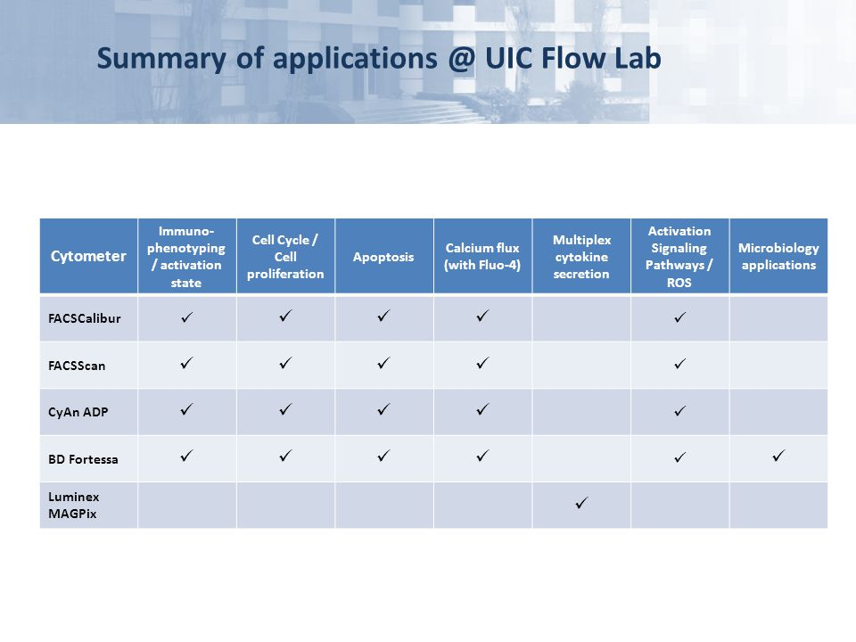Summary of applications @ UIC Flow Lab