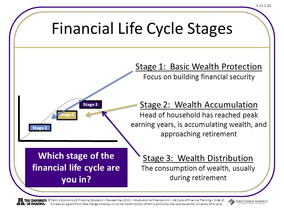 Financial Life Cycle Stages