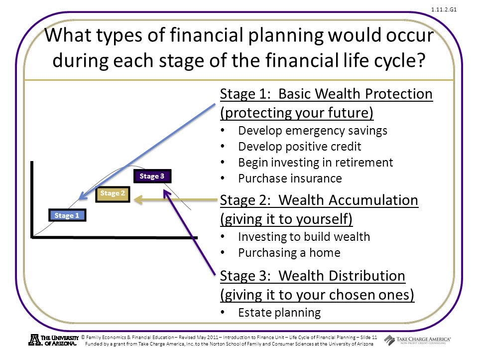 What types of financial planning would occur during each stage of the financial life cycle