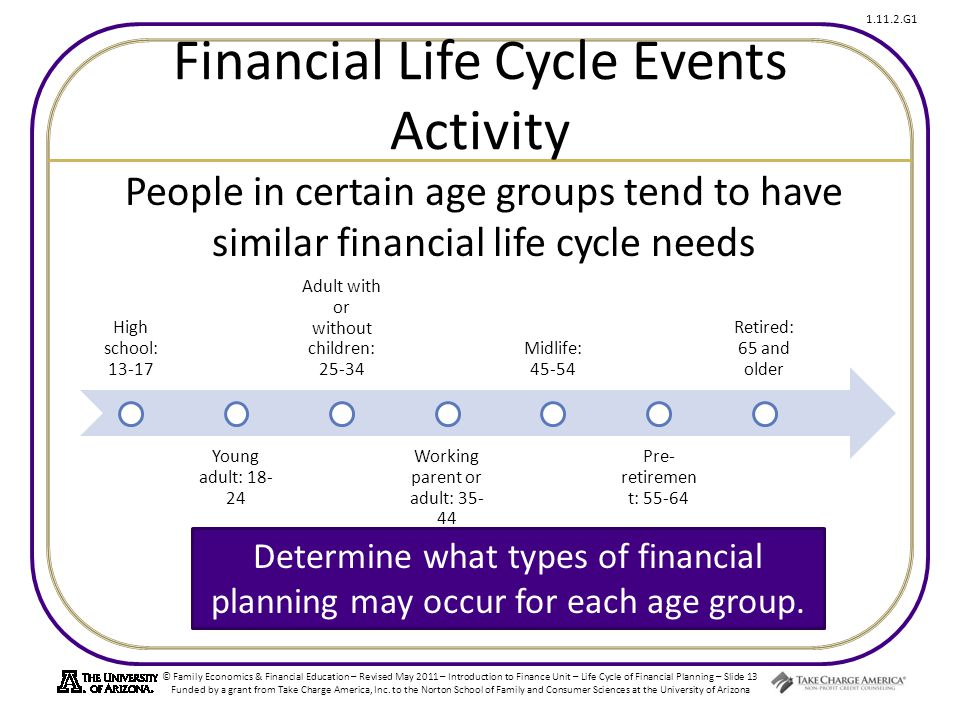 Financial Life Cycle Events Activity