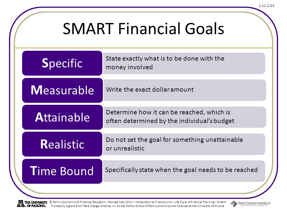 SMART Financial Goals Measurable Time Bound Attainable Specific