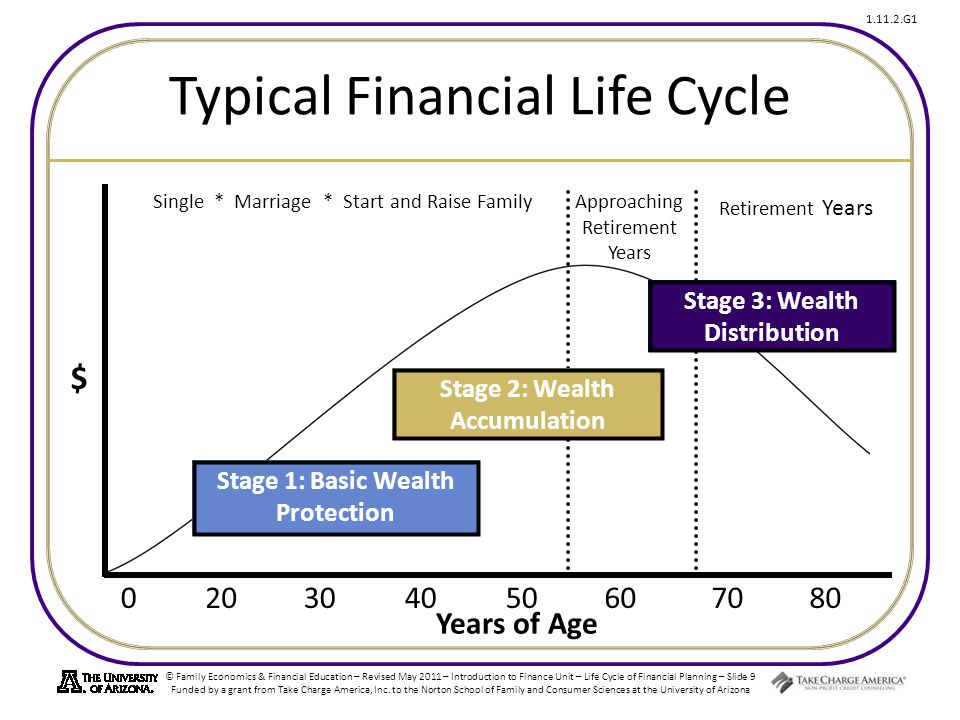 Typical Financial Life Cycle