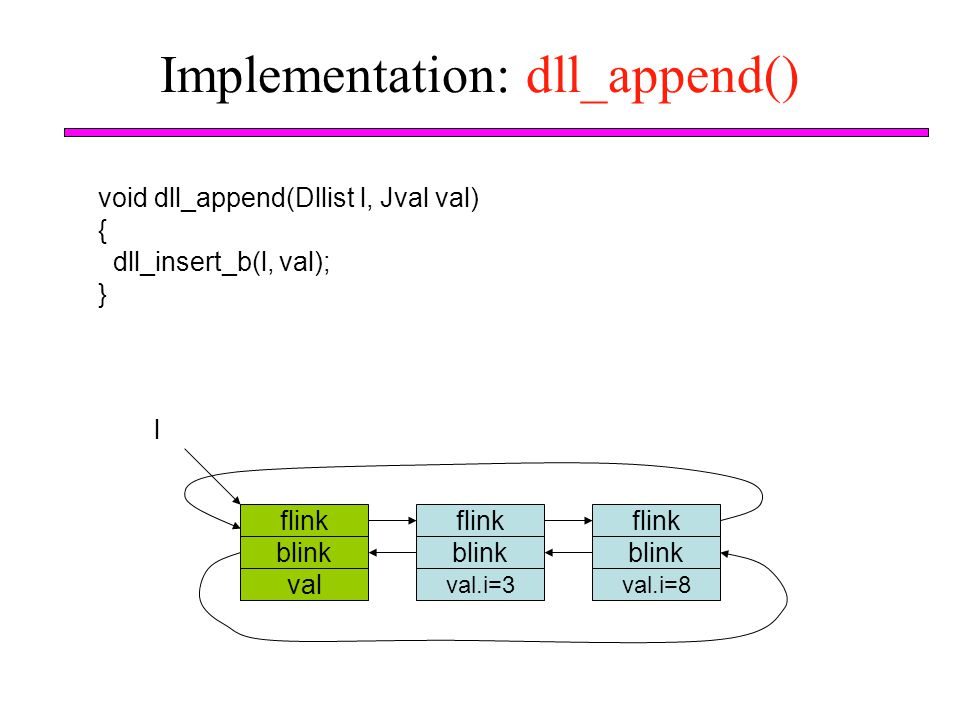 Implementation: dll_append()