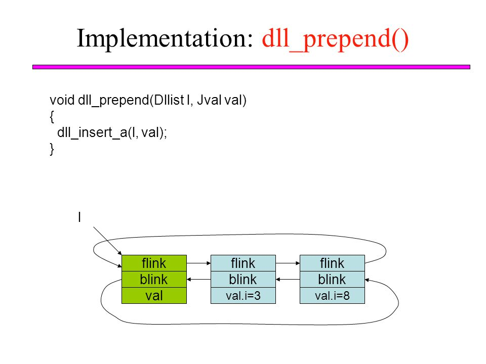 Implementation: dll_prepend()