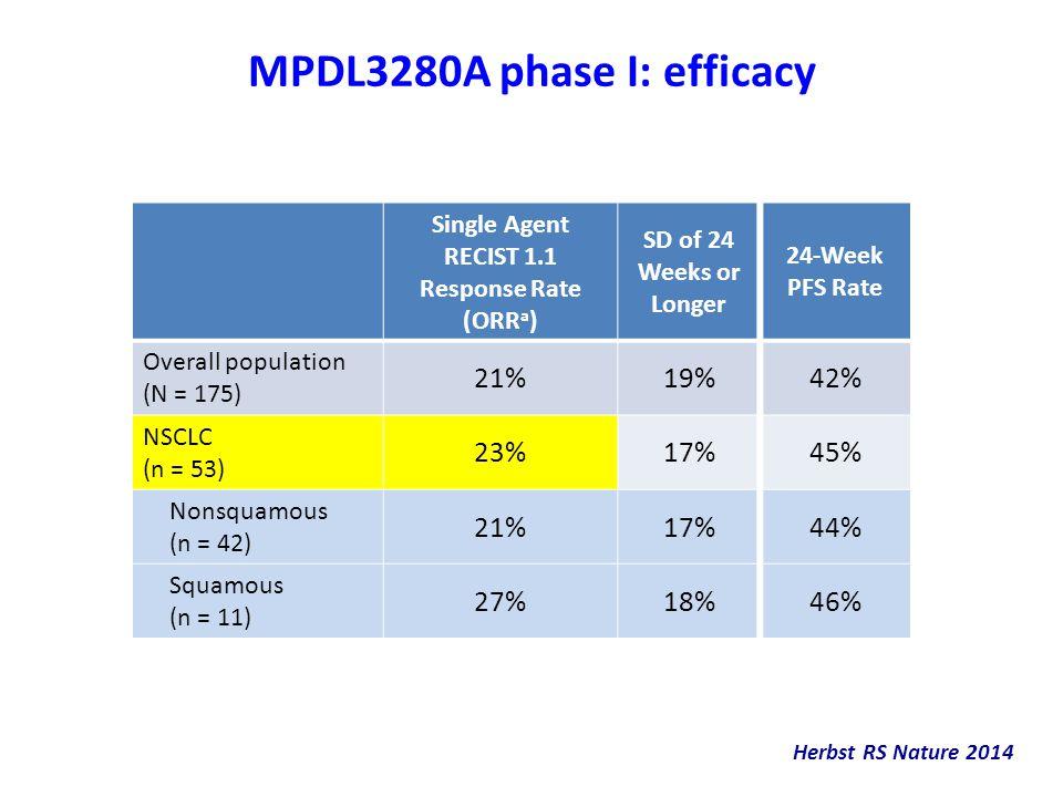MPDL3280A phase I: efficacy