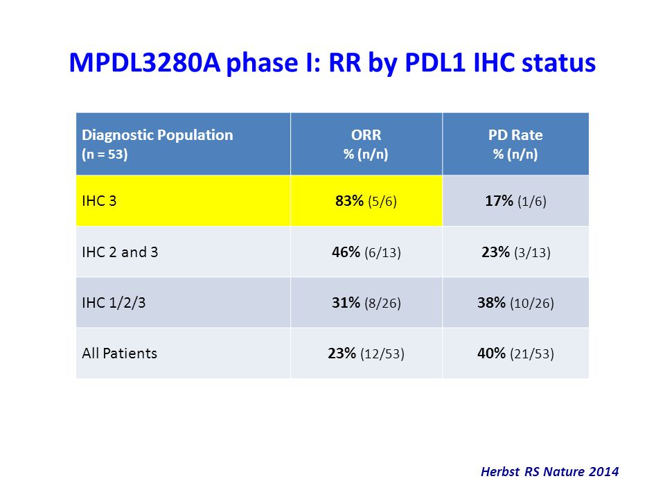 MPDL3280A phase I: RR by PDL1 IHC status