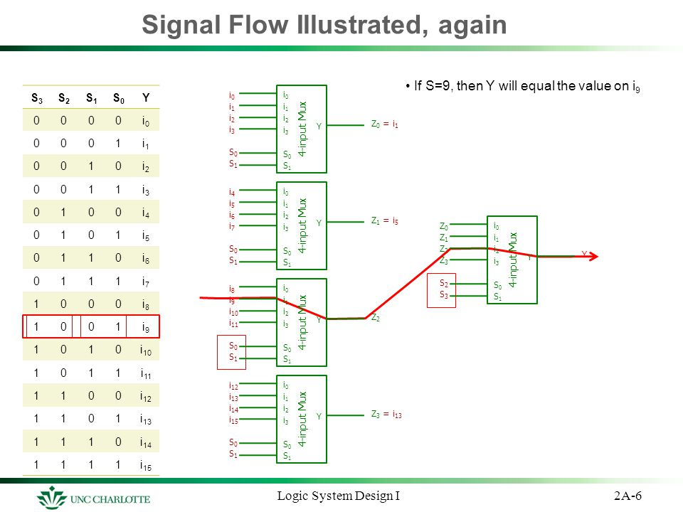 Signal Flow Illustrated, again