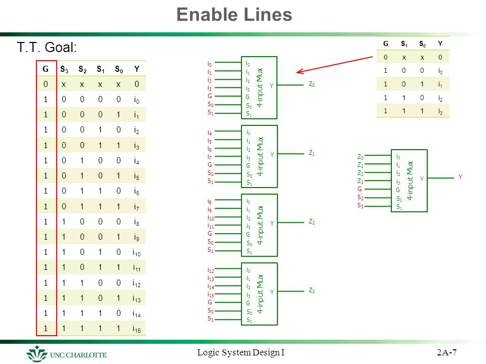 Enable Lines T.T. Goal: Logic System Design I G S3 S2 S1 S0 Y x 1 i0