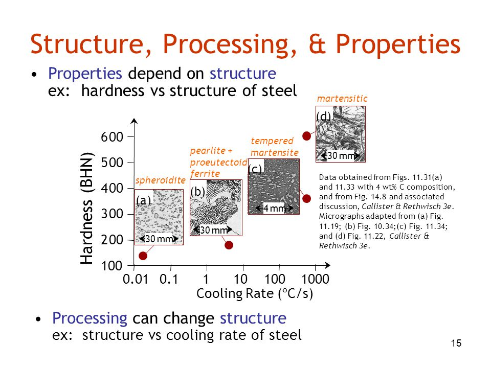 Structure, Processing, & Properties