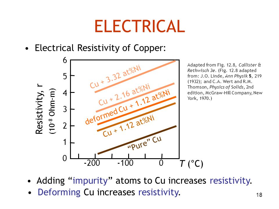 ELECTRICAL • Electrical Resistivity of Copper: Resistivity, r T (°C)