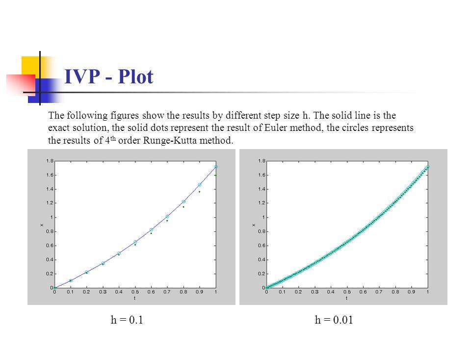 IVP - Plot