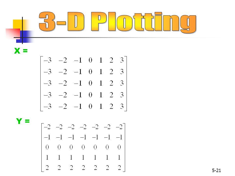 3-D Plotting X = Y =