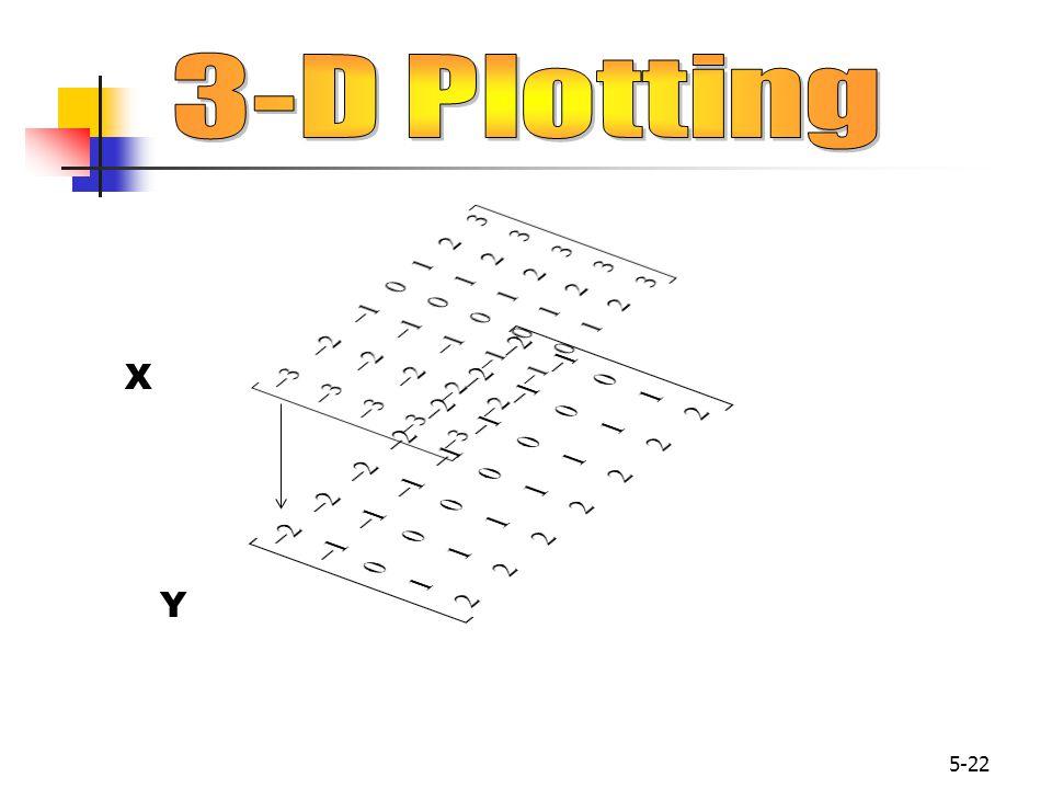 3-D Plotting X Y