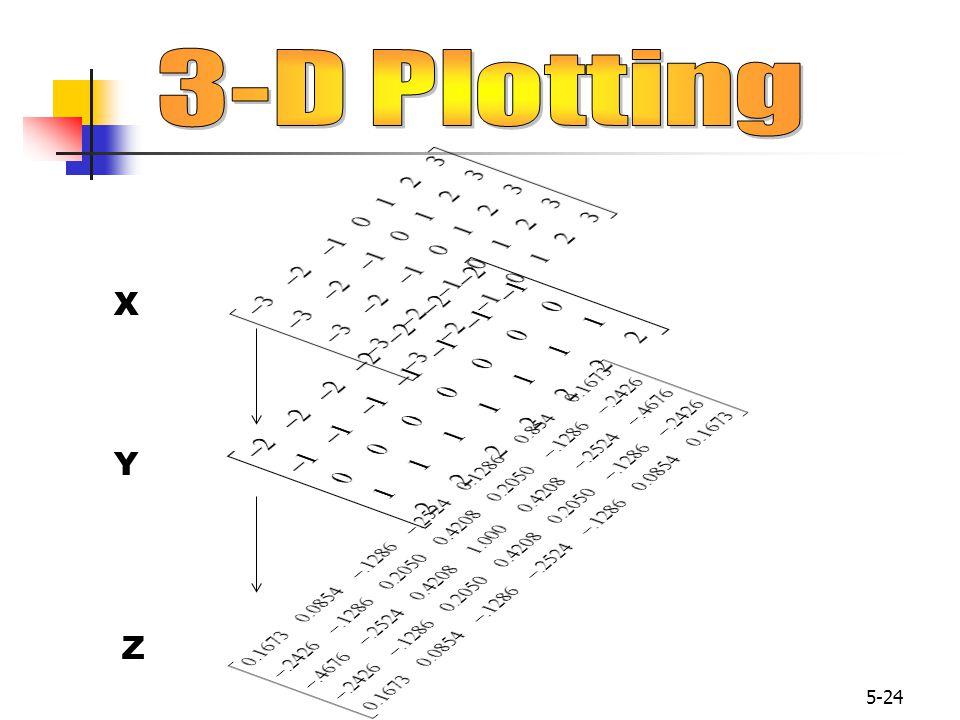 3-D Plotting X Y Z