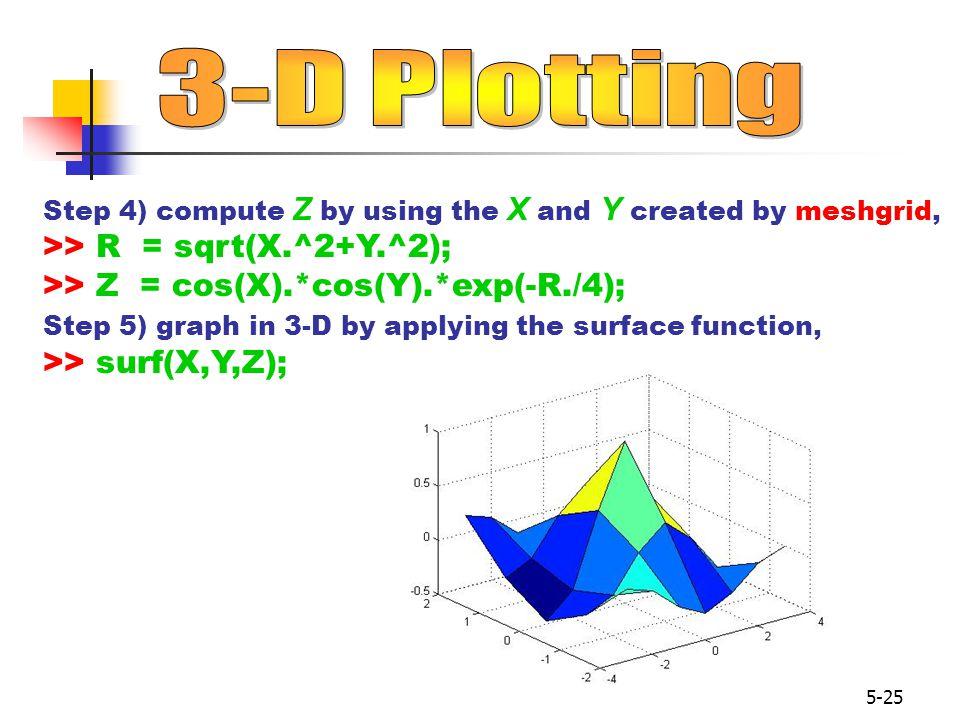 3-D Plotting >> R = sqrt(X.^2+Y.^2);