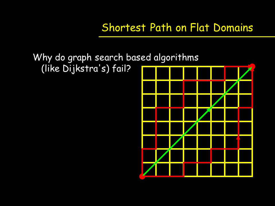 Shortest Path on Flat Domains