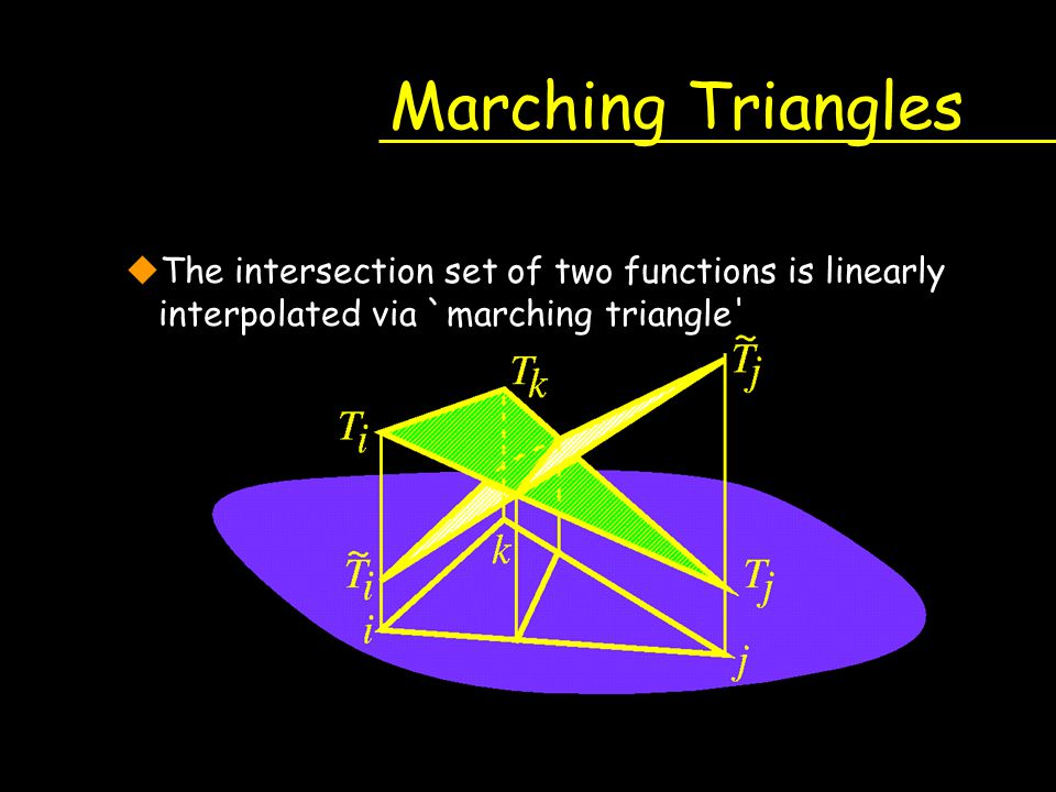 Marching Triangles The intersection set of two functions is linearly interpolated via `marching triangle