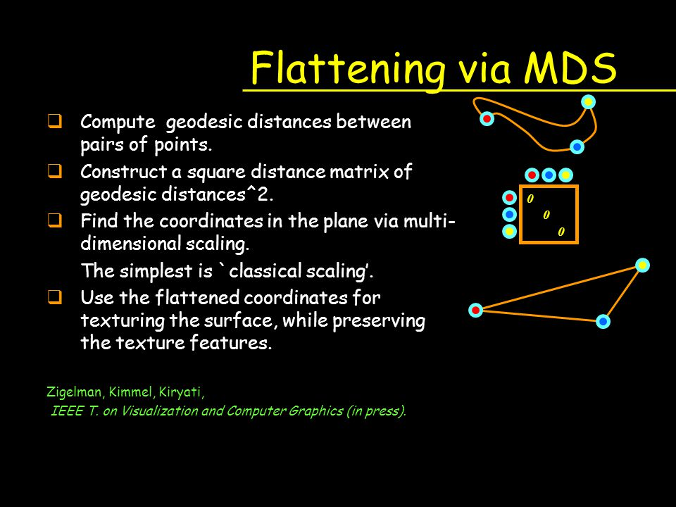 Flattening via MDS Compute geodesic distances between pairs of points.