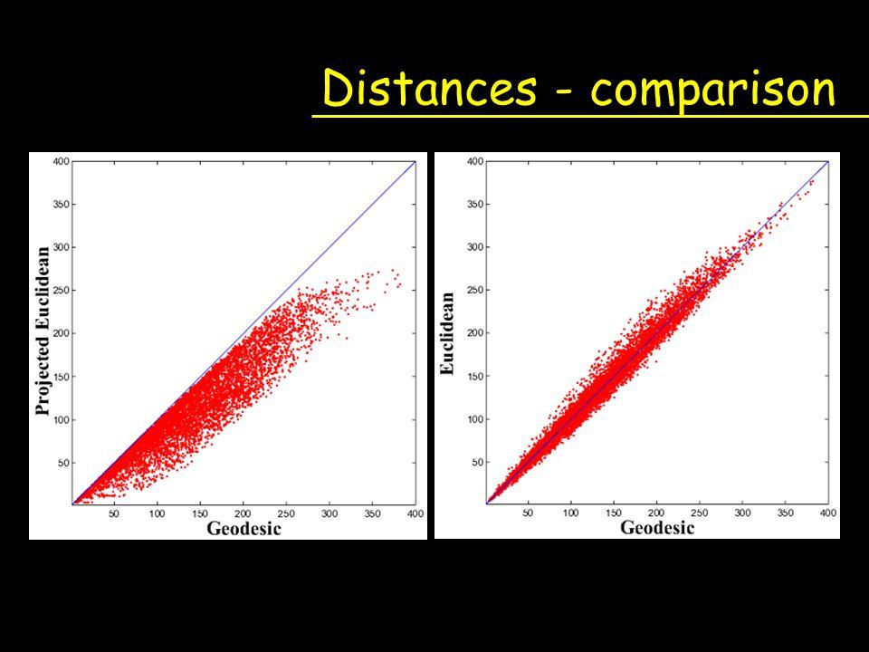 Distances - comparison