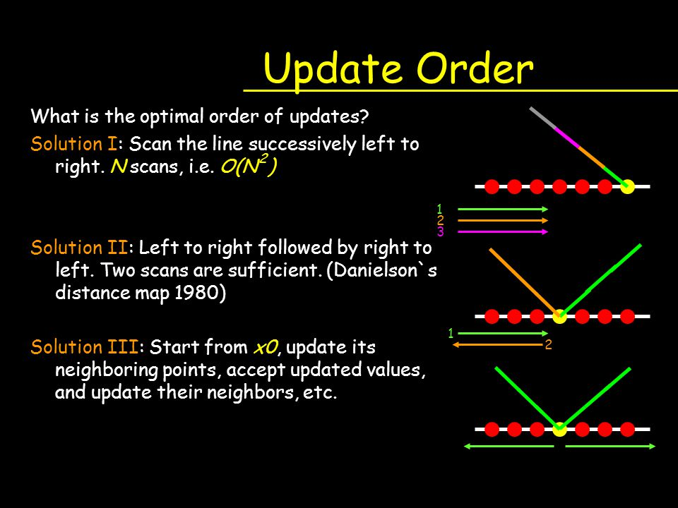 Update Order What is the optimal order of updates
