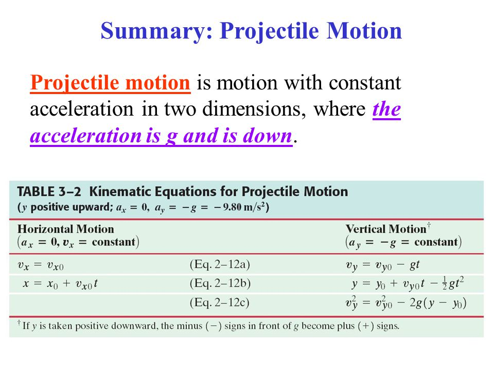 Summary: Projectile Motion