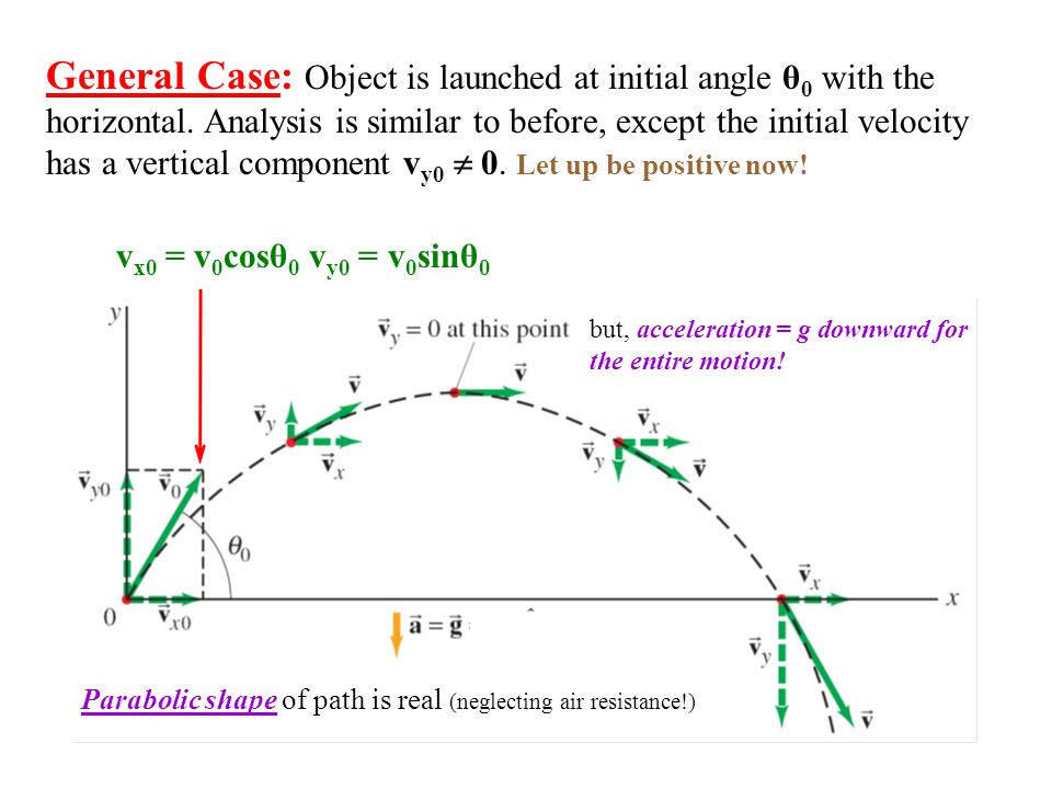 General Case: Object is launched at initial angle θ0 with the horizontal. Analysis is similar to before, except the initial velocity has a vertical component vy0  0. Let up be positive now!