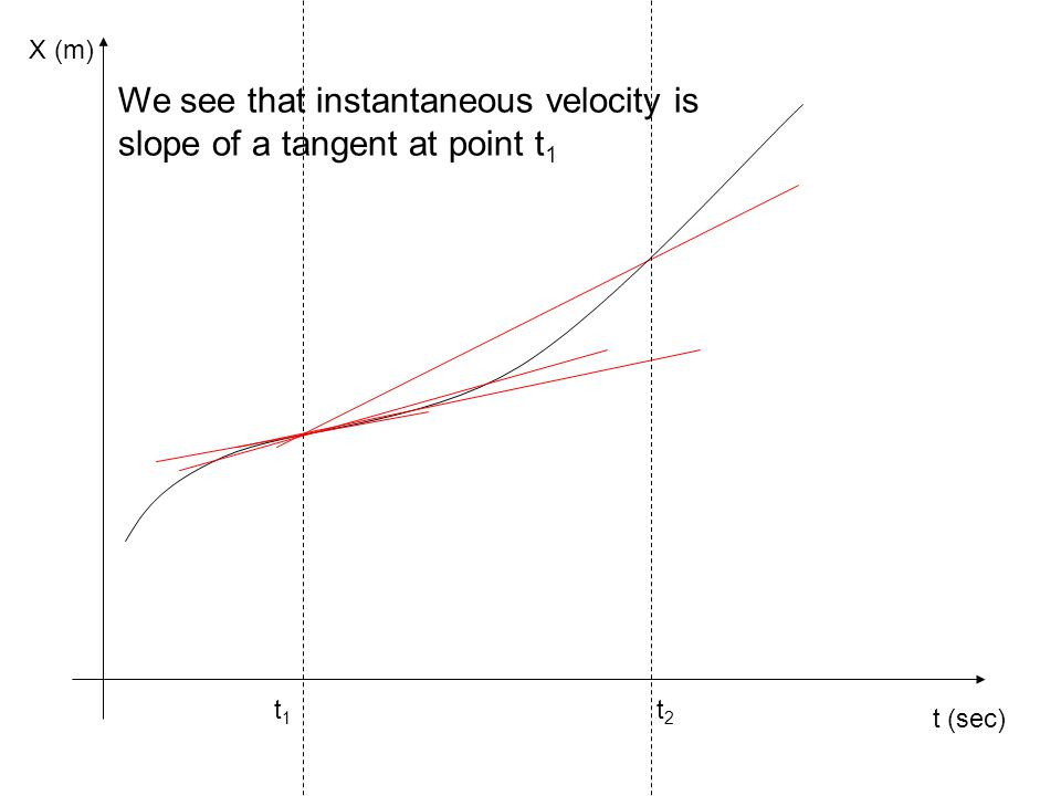 We see that instantaneous velocity is slope of a tangent at point t1