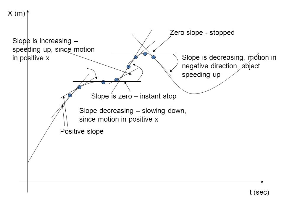 X (m) t (sec) Zero slope - stopped. Slope is increasing – speeding up, since motion in positive x.