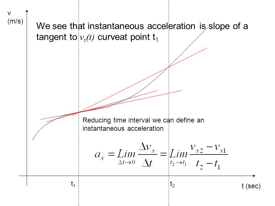 t1 t2. v (m/s) t (sec) We see that instantaneous acceleration is slope of a tangent to vx(t) curveat point t1.