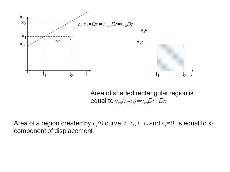 Area of shaded rectangular region is equal to vx0(t2-t1)=vx0Dt =Dx
