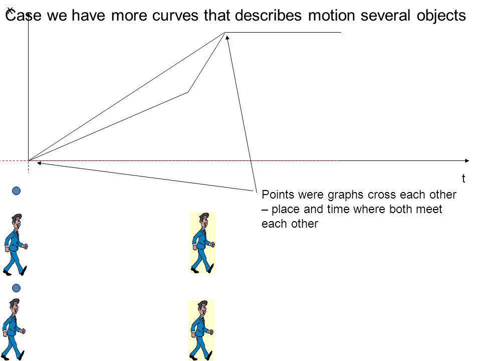 Case we have more curves that describes motion several objects