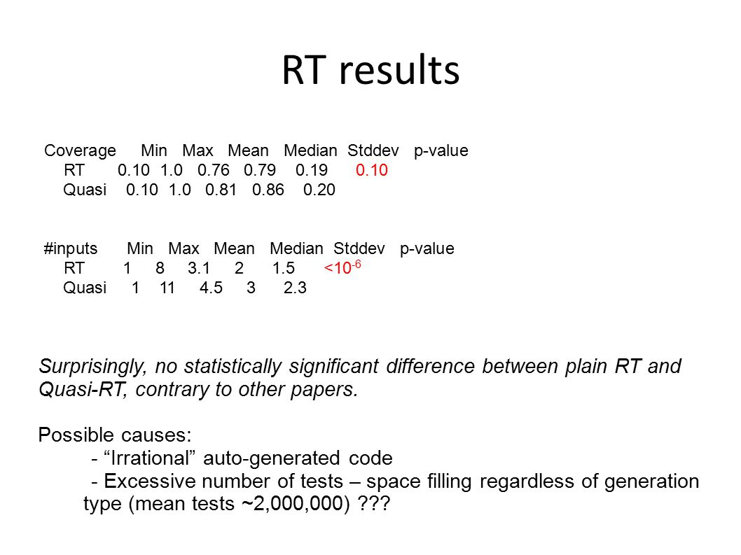 RT results Coverage Min Max Mean Median Stddev p-value. RT 0.10 1.0 0.76 0.79 0.19 0.10.