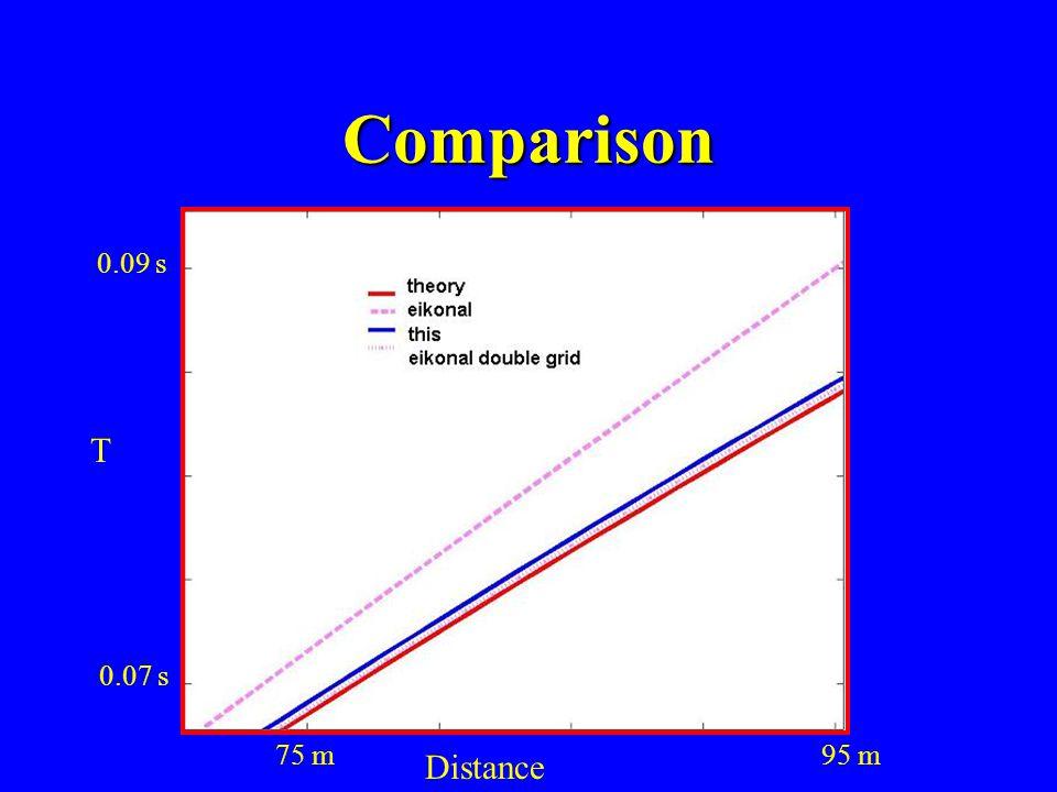 Comparison 0.09 s T 0.07 s 75 m 95 m Distance