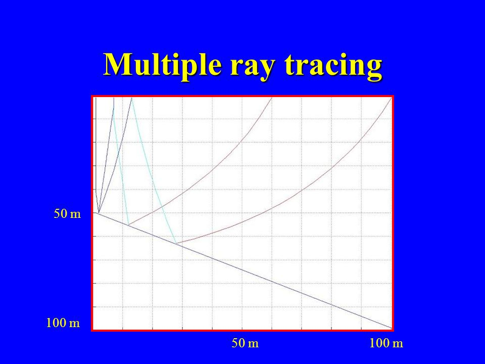 Multiple ray tracing 50 m 100 m 50 m 100 m