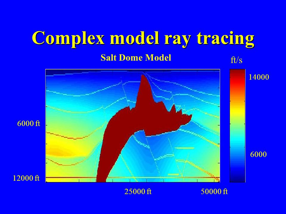 Complex model ray tracing