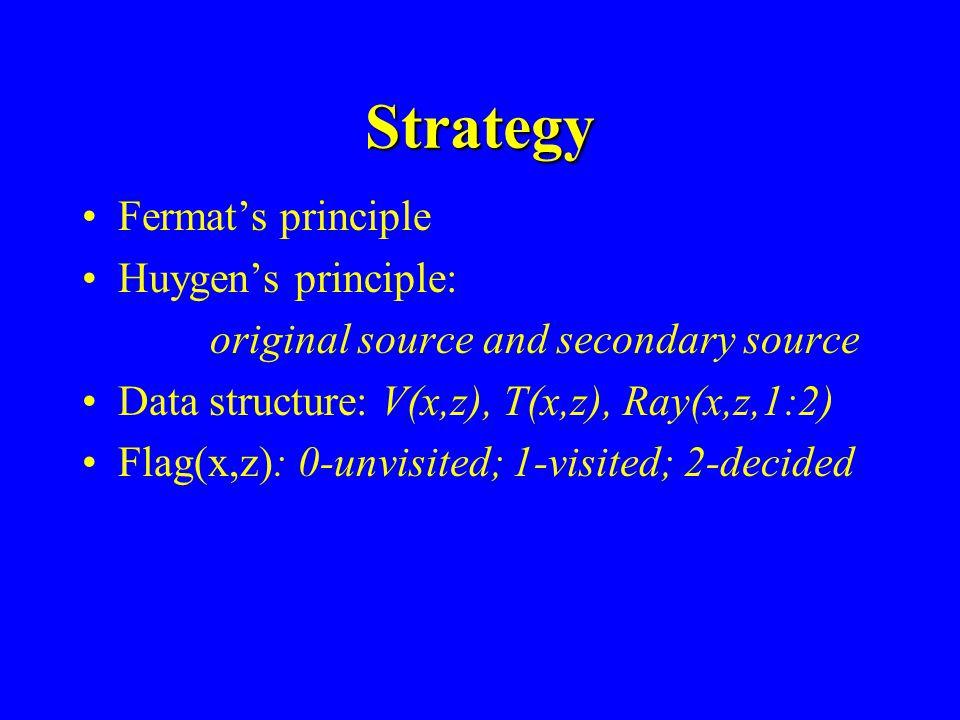 Strategy Fermat's principle Huygen's principle: