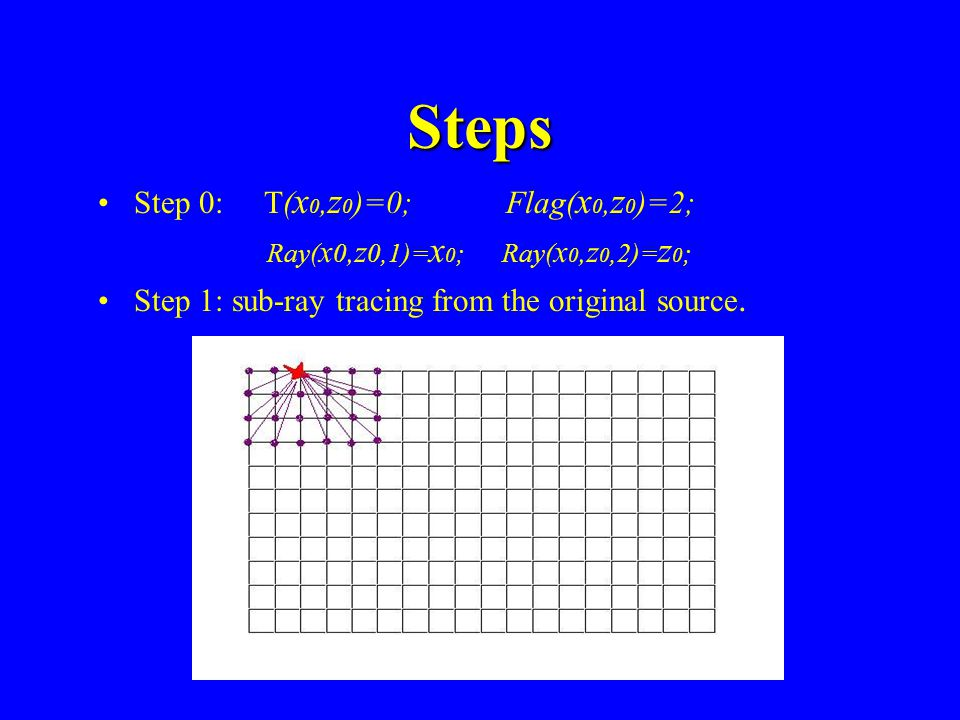 Steps Step 0: T(x0,z0)=0; Flag(x0,z0)=2;