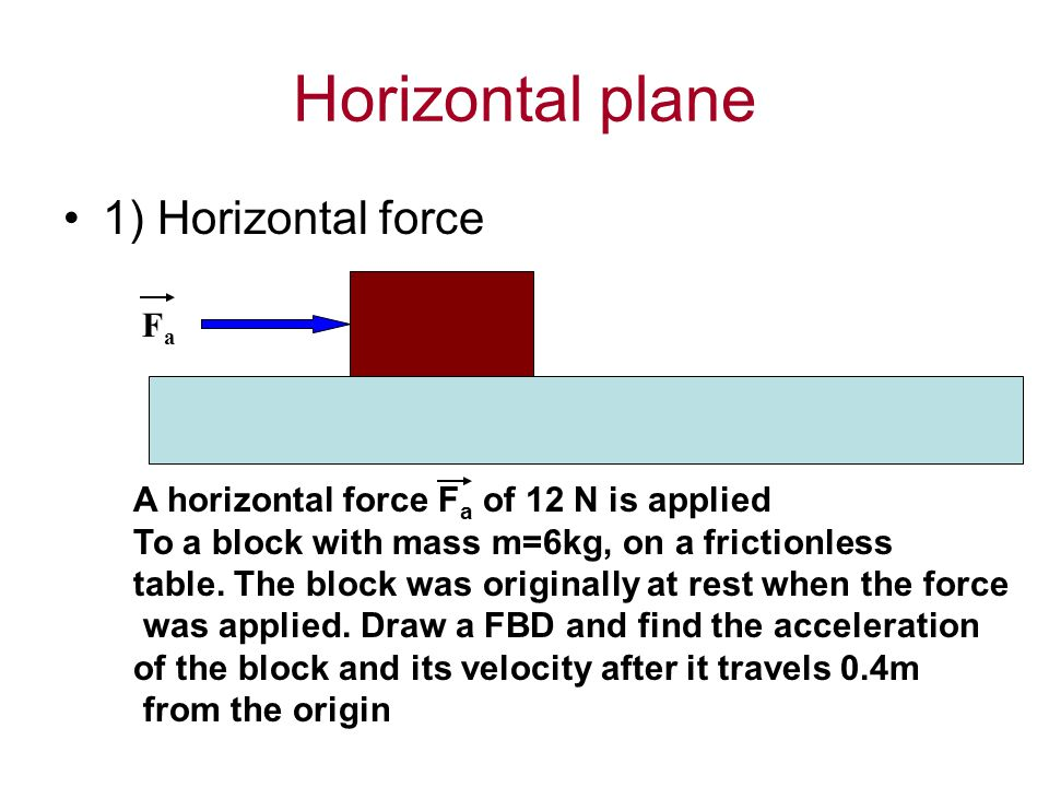 Horizontal plane 1) Horizontal force Fa