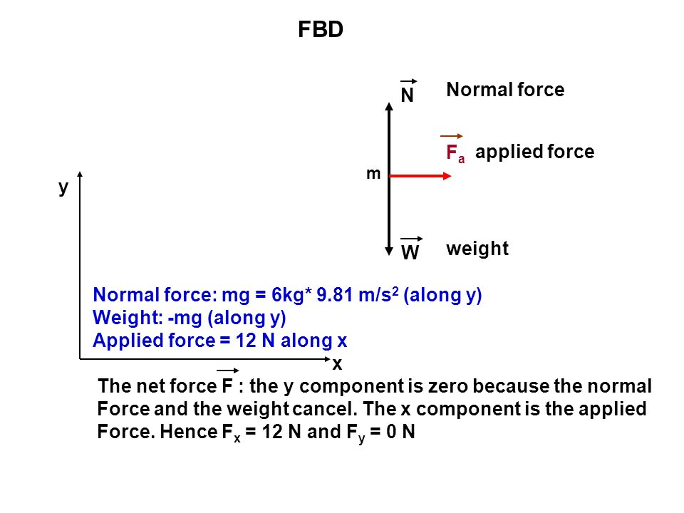 FBD Normal force N Fa applied force y weight W