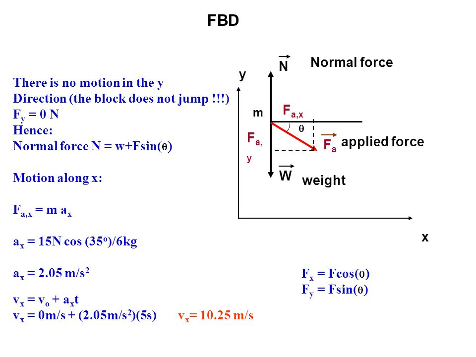 FBD Normal force N y There is no motion in the y