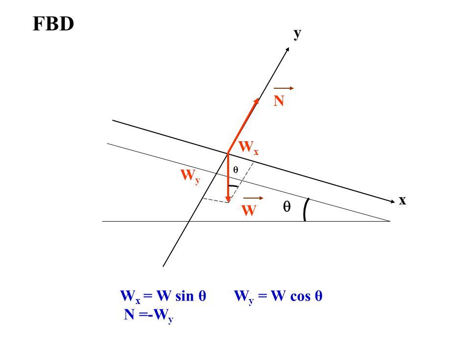 FBD y q W N x Wx Wy θ Wx = W sin θ Wy = W cos θ N =-Wy