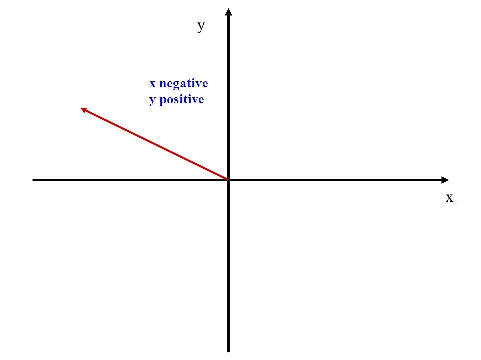 y x negative y positive x