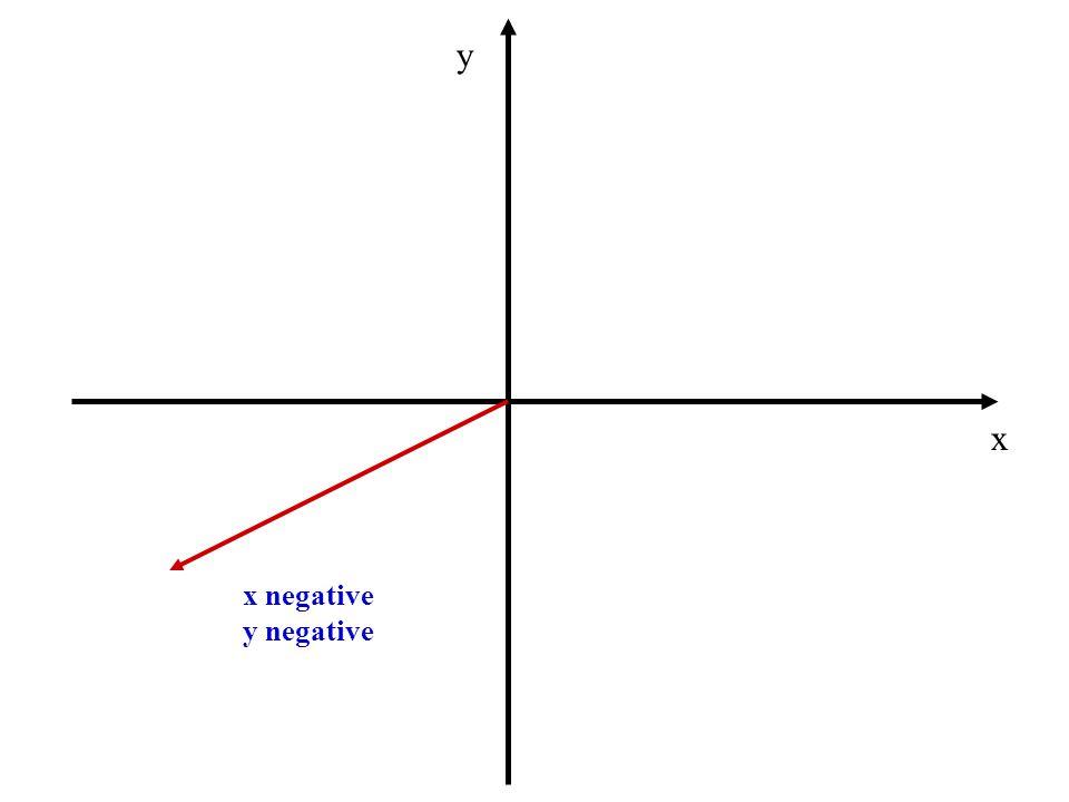 y x x negative y negative