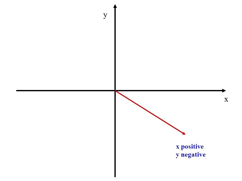 y x x positive y negative