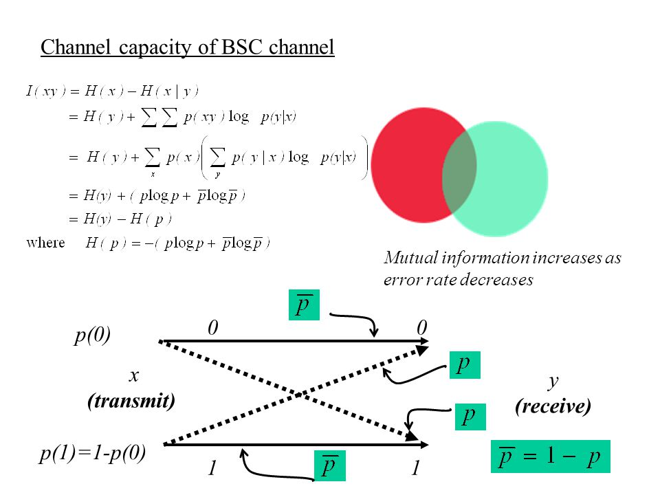 Channel capacity of BSC channel
