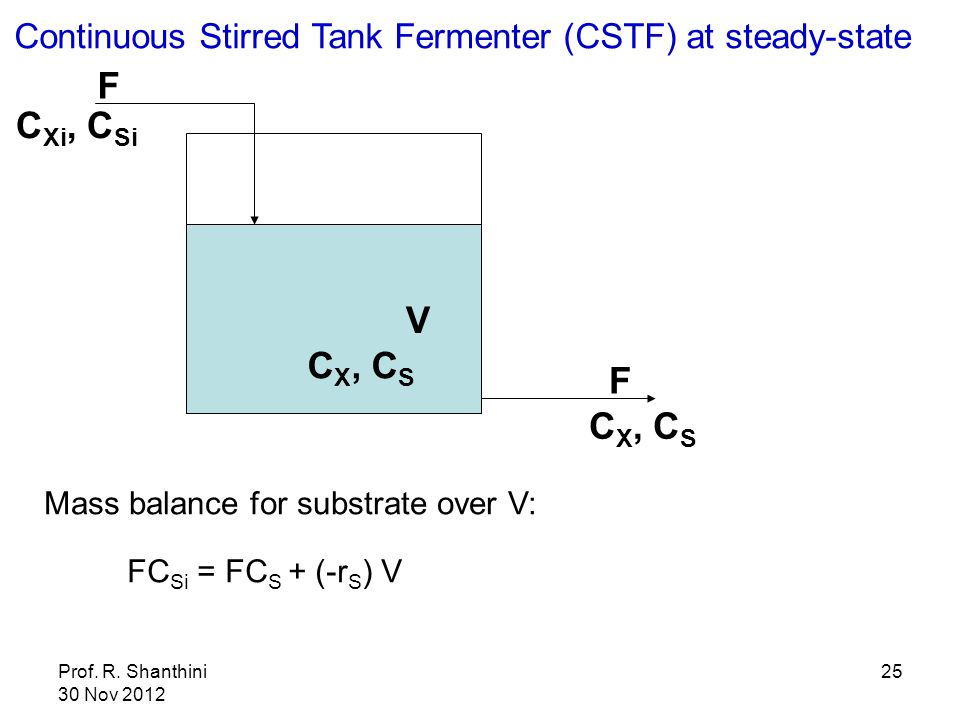 Continuous Stirred Tank Fermenter (CSTF) at steady-state