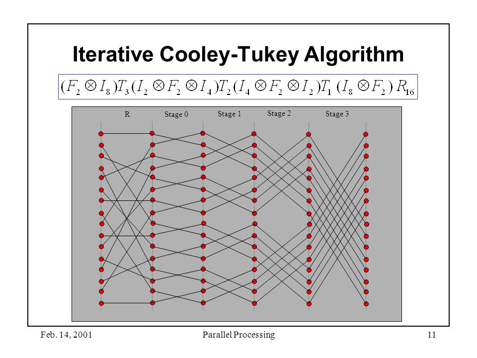 Iterative Cooley-Tukey Algorithm