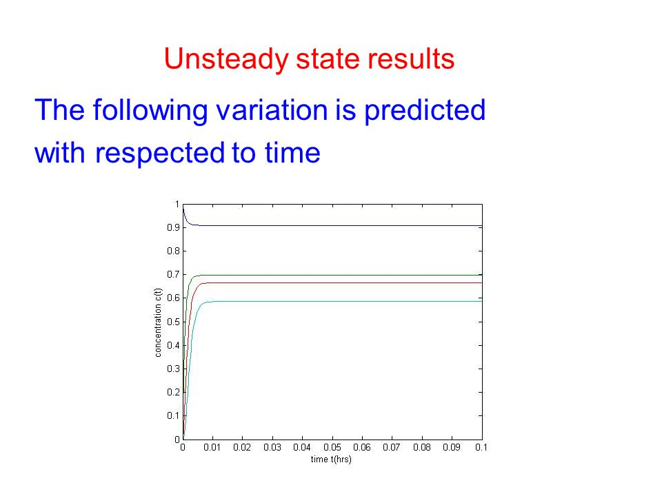 Unsteady state results
