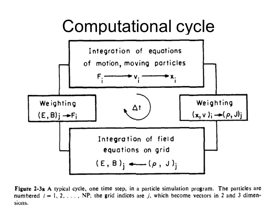 Computational cycle