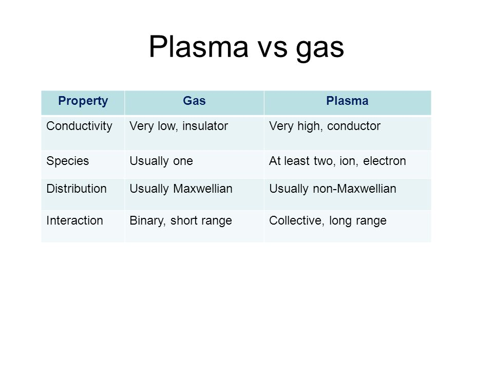 Plasma vs gas Property Gas Plasma Conductivity Very low, insulator